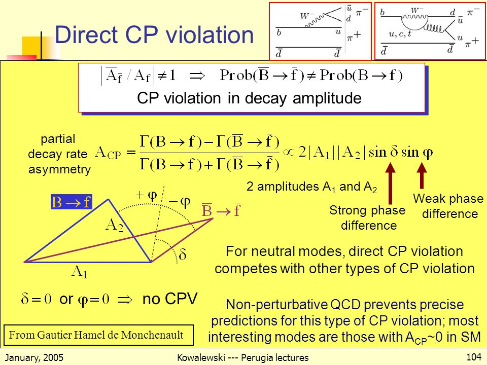 January, 2005 Kowalewski --- Perugia lectures 104 Direct CP violation CP violation in decay amplitude 2 amplitudes A 1 and A 2 Strong phase difference Weak phase difference For neutral modes, direct CP violation competes with other types of CP violation Non-perturbative QCD prevents precise predictions for this type of CP violation; most interesting modes are those with A CP ~0 in SM no CPV partial decay rate asymmetry From Gautier Hamel de Monchenault