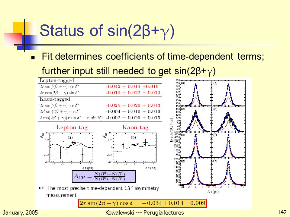 January, 2005 Kowalewski --- Perugia lectures 142 Status of sin(2β+ γ ) Fit determines coefficients of time-dependent terms; further input still needed to get sin(2β+ γ )