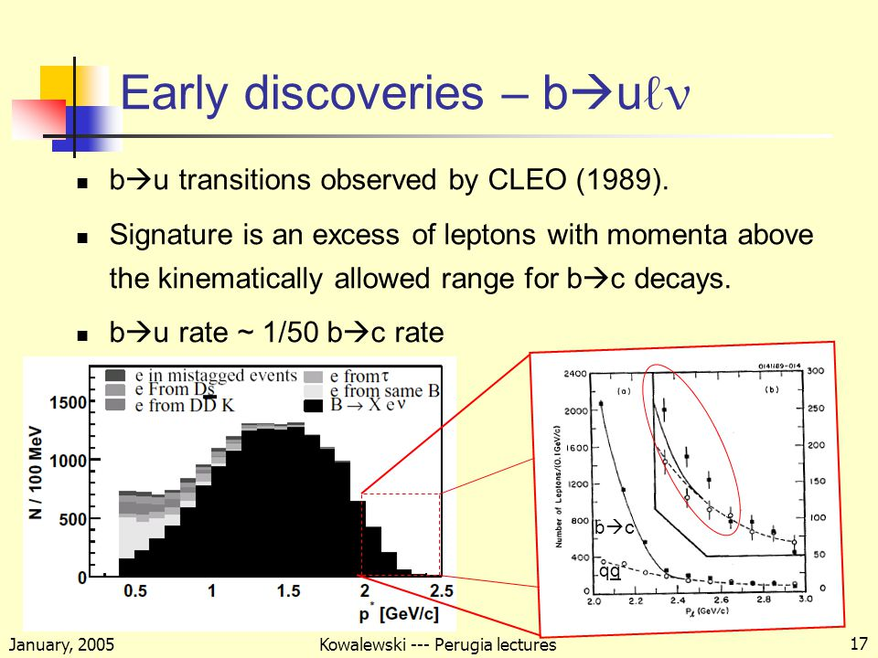 January, 2005 Kowalewski --- Perugia lectures 17 Early discoveries – b  u ℓ ν b  u transitions observed by CLEO (1989).