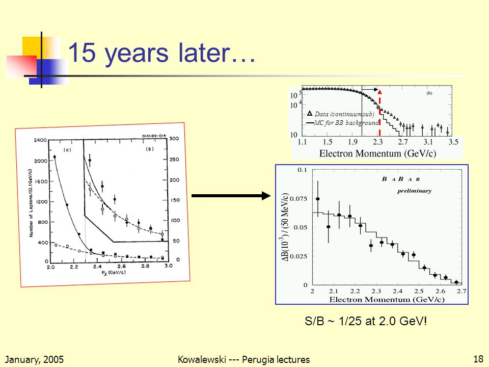 January, 2005 Kowalewski --- Perugia lectures 18 15 years later… Data (continuum sub) MC for BB background S/B ~ 1/25 at 2.0 GeV!