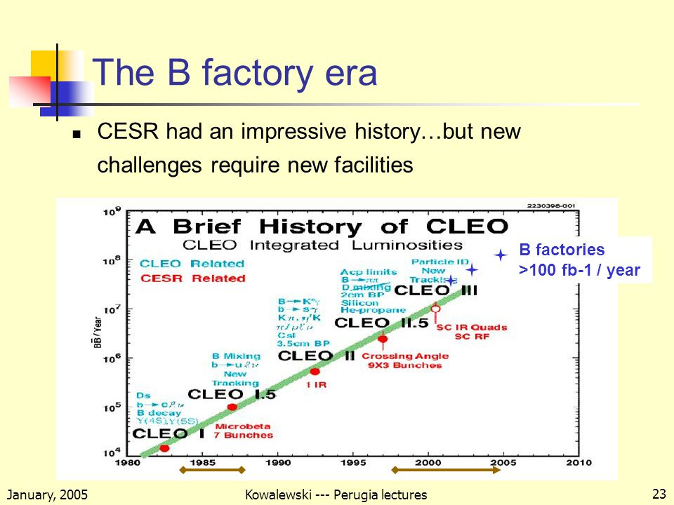 January, 2005 Kowalewski --- Perugia lectures 23 The B factory era CESR had an impressive history…but new challenges require new facilities B factories >100 fb-1 / year