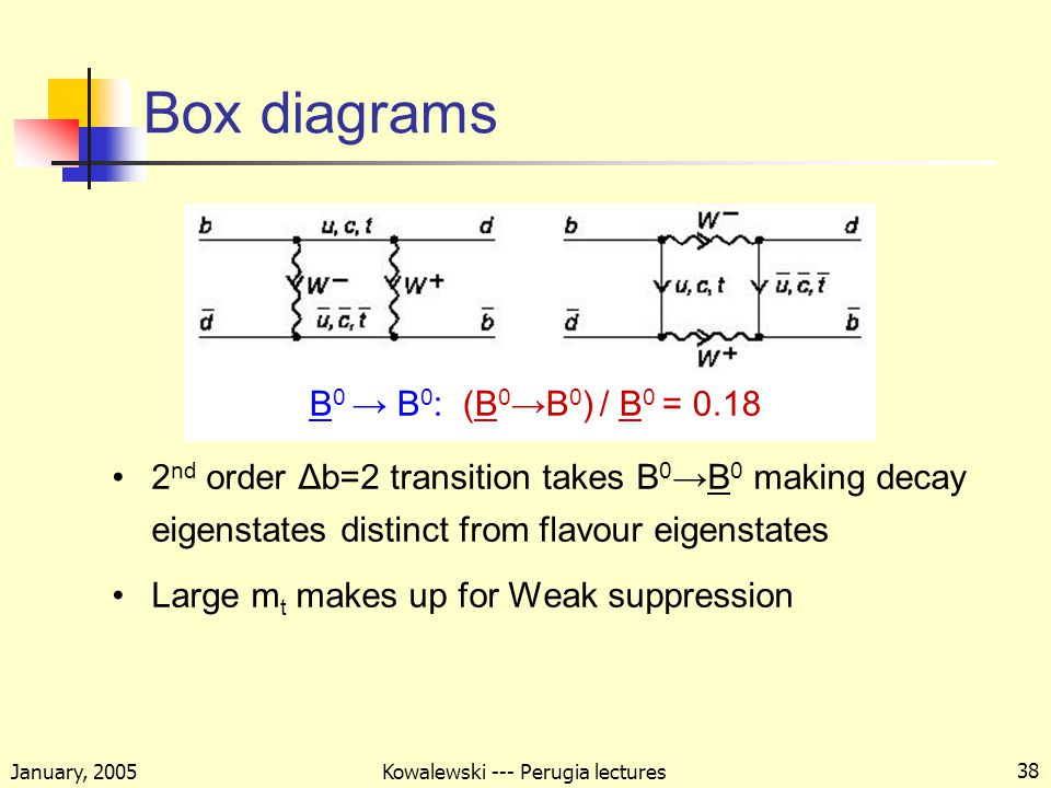 January, 2005 Kowalewski --- Perugia lectures 38 Box diagrams 2 nd order Δb=2 transition takes B 0 →B 0 making decay eigenstates distinct from flavour eigenstates Large m t makes up for Weak suppression B 0 → B 0 : (B 0 →B 0 ) / B 0 = 0.18