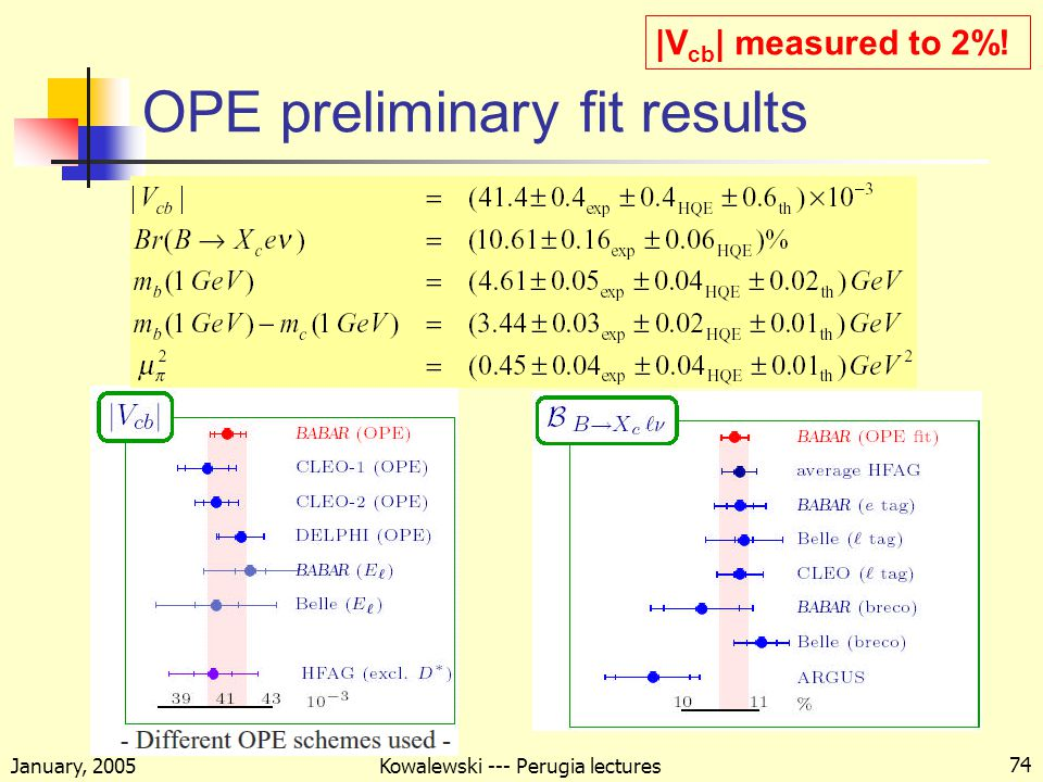 January, 2005 Kowalewski --- Perugia lectures 74 OPE preliminary fit results |V cb | measured to 2%!
