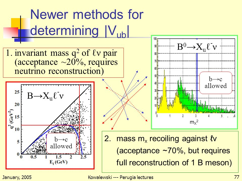 January, 2005 Kowalewski --- Perugia lectures 77 Newer methods for determining |V ub | 2.mass m x recoiling against ℓν (acceptance ~70%, but requires full reconstruction of 1 B meson) b→c allowed mX2mX2 1.invariant mass q 2 of ℓν pair (acceptance ~20%, requires neutrino reconstruction) B 0 →X u ℓ - ν B→X u ℓ - ν