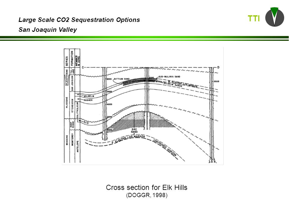 TTI Large Scale CO2 Sequestration Options San Joaquin Valley Cross section for Elk Hills (DOGGR, 1998)