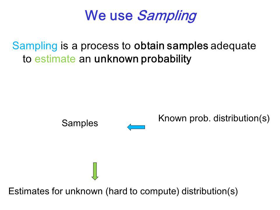 We use Sampling Sampling is a process to obtain samples adequate to estimate an unknown probability Known prob.