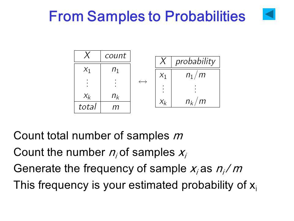 From Samples to Probabilities Count total number of samples m Count the number n i of samples x i Generate the frequency of sample x i as n i / m This frequency is your estimated probability of x i