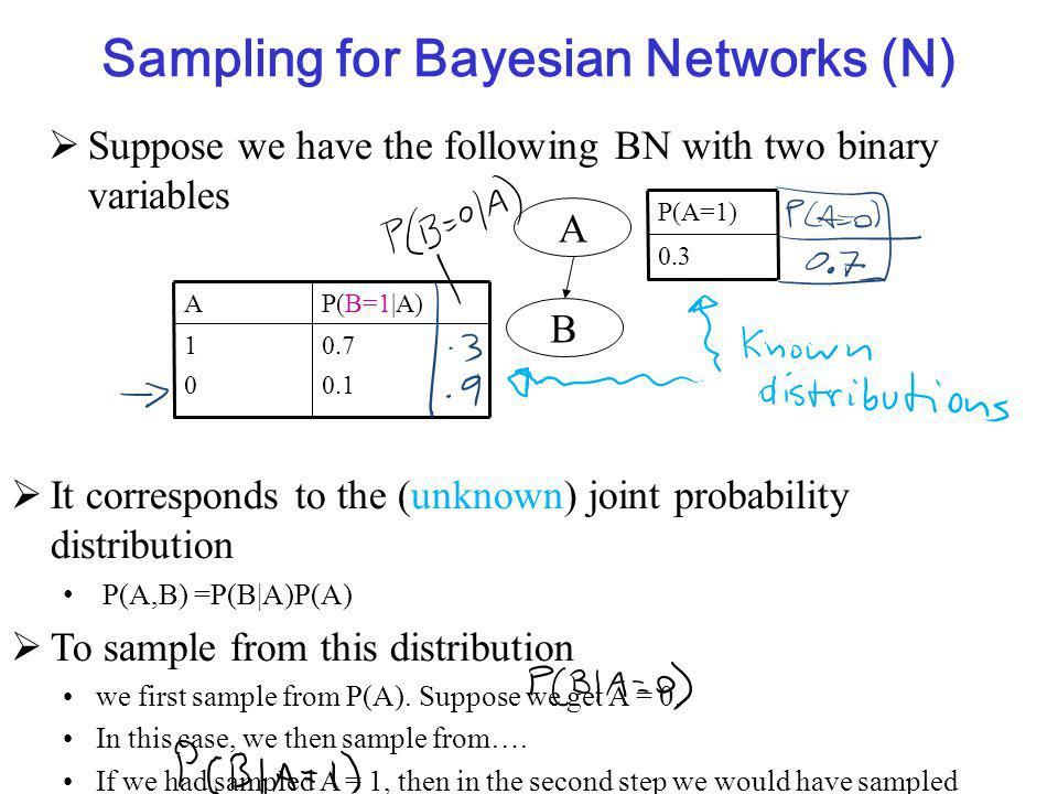 Sampling for Bayesian Networks (N)  Suppose we have the following BN with two binary variables  It corresponds to the (unknown) joint probability distribution P(A,B) =P(B|A)P(A)  To sample from this distribution we first sample from P(A).
