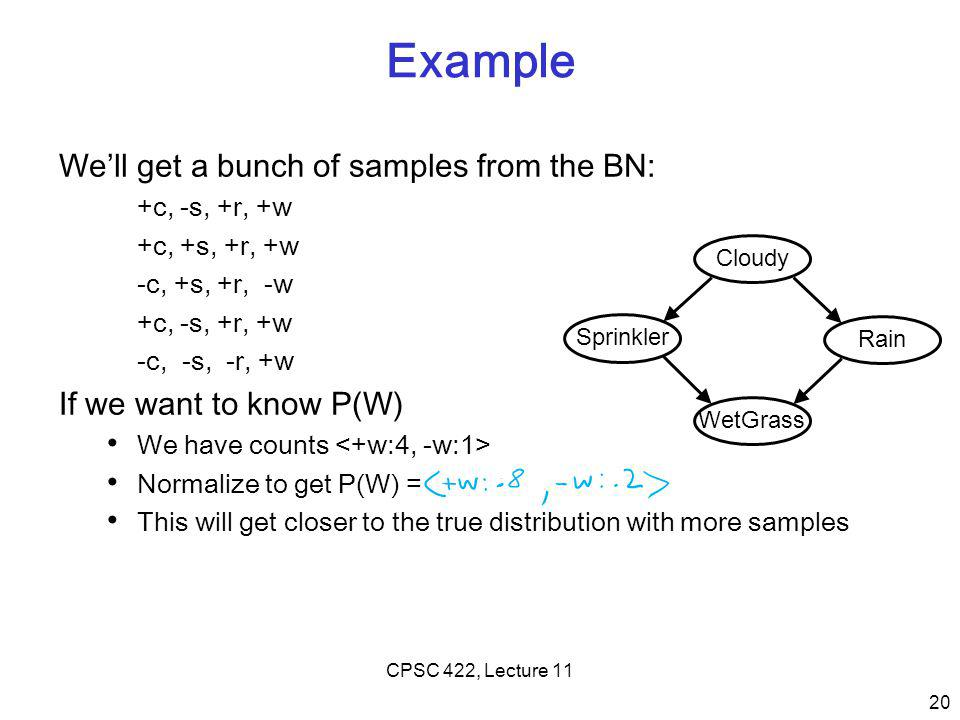 Example We'll get a bunch of samples from the BN: +c, -s, +r, +w +c, +s, +r, +w -c, +s, +r, -w +c, -s, +r, +w -c, -s, -r, +w If we want to know P(W) We have counts Normalize to get P(W) = This will get closer to the true distribution with more samples 20 CPSC 422, Lecture 11 Cloudy Sprinkler Rain WetGrass