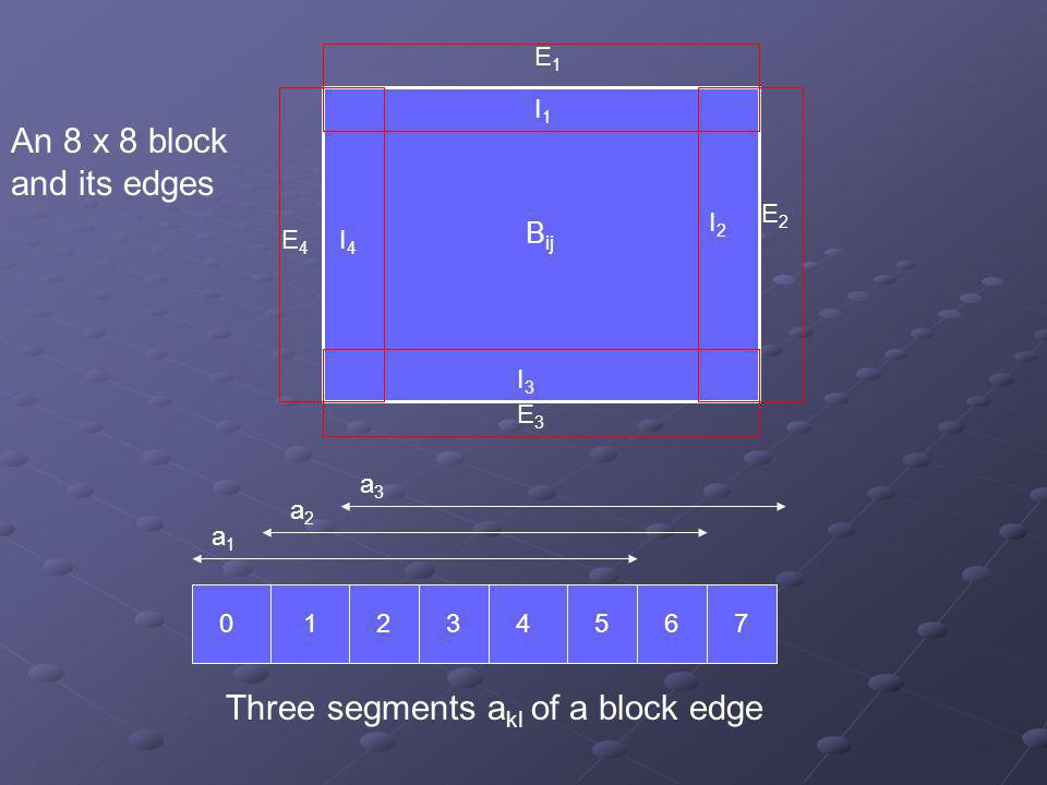 I 4 I1I1 E2E2 E4E4 E3E3 I2I2 E1E1 I3I3 B ij 0 1 2 3 4 5 6 7 a1a1 a2a2 a3a3 An 8 x 8 block and its edges Three segments a kl of a block edge