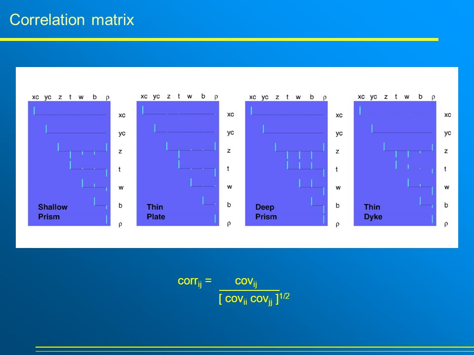 Correlation matrix corr ij = cov ij [ cov ii cov jj ] 1/2