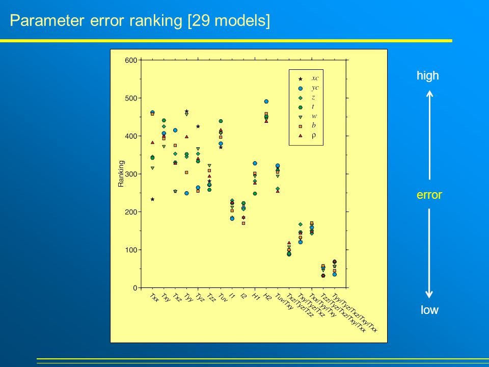 Parameter error ranking [29 models] error high low