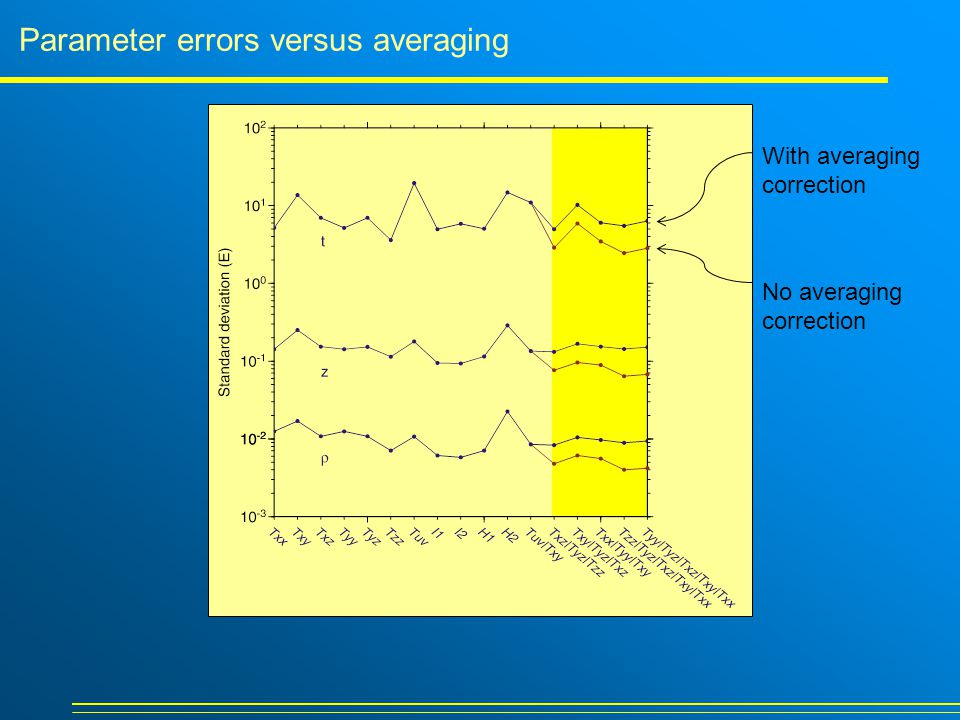 Parameter errors versus averaging No averaging correction With averaging correction