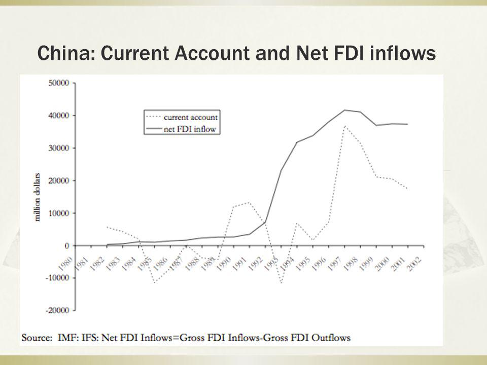 China: Current Account and Net FDI inflows