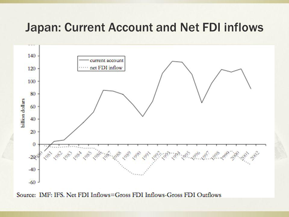 Japan: Current Account and Net FDI inflows
