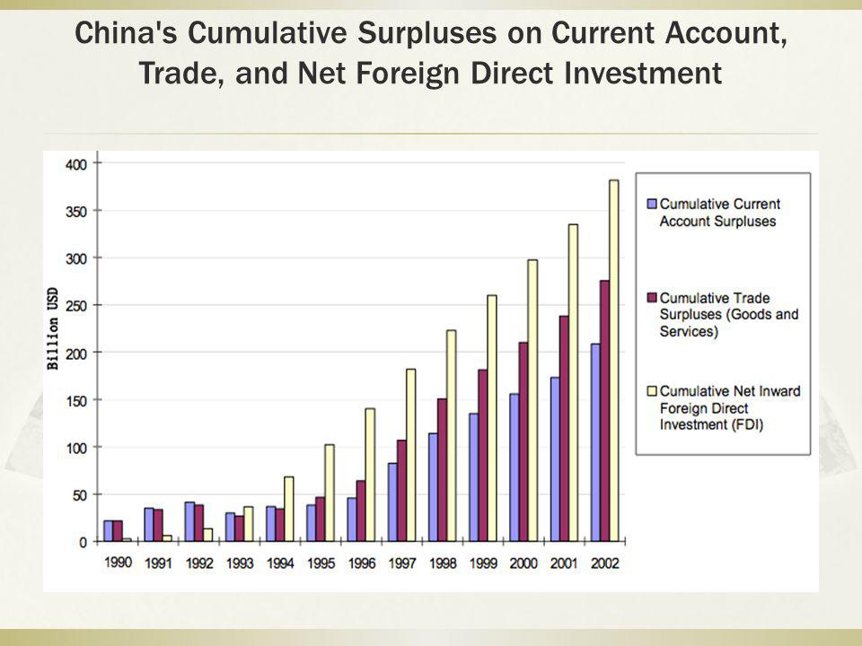 China s Cumulative Surpluses on Current Account, Trade, and Net Foreign Direct Investment