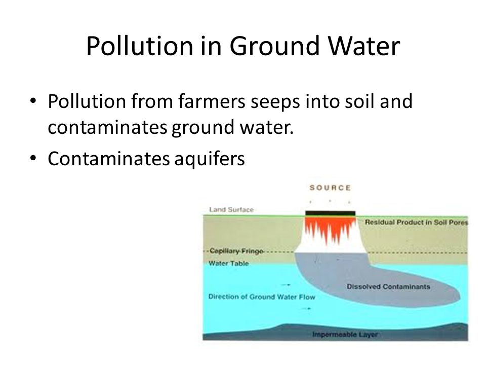 Pollution in Ground Water Pollution from farmers seeps into soil and contaminates ground water.