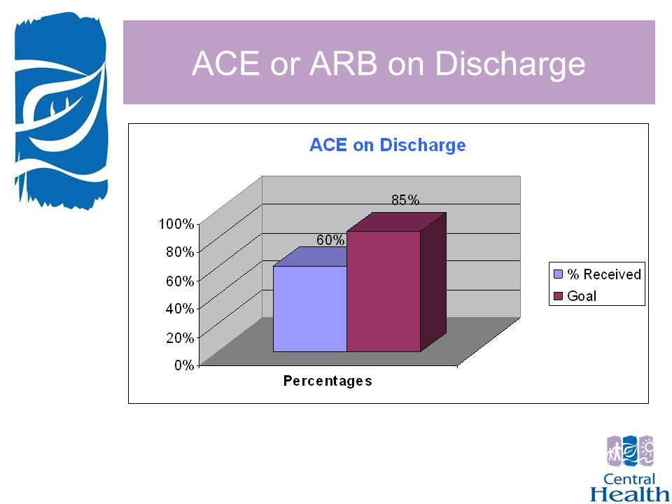 ACE or ARB on Discharge