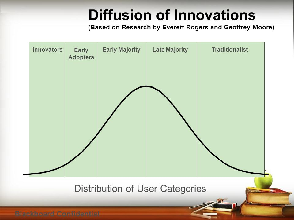 Blackboard Confidential Innovators Early Adopters Early MajorityLate MajorityTraditionalist Diffusion of Innovations (Based on Research by Everett Rogers and Geoffrey Moore) Distribution of User Categories