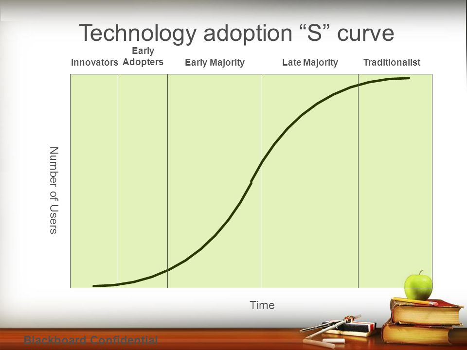 Blackboard Confidential Technology adoption S curve Number of Users Time Innovators Early Adopters Early MajorityLate MajorityTraditionalist