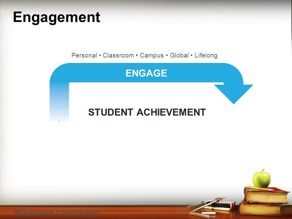 Blackboard Confidential Engagement Personal Classroom Campus Global Lifelong ASSESS ENGAGE STUDENT ACHIEVEMENT