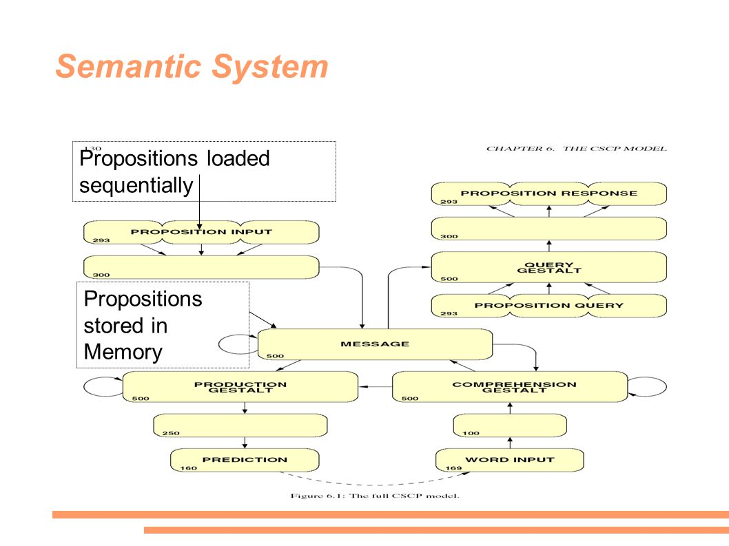 Semantic System Propositions loaded sequentially Propositions stored in Memory