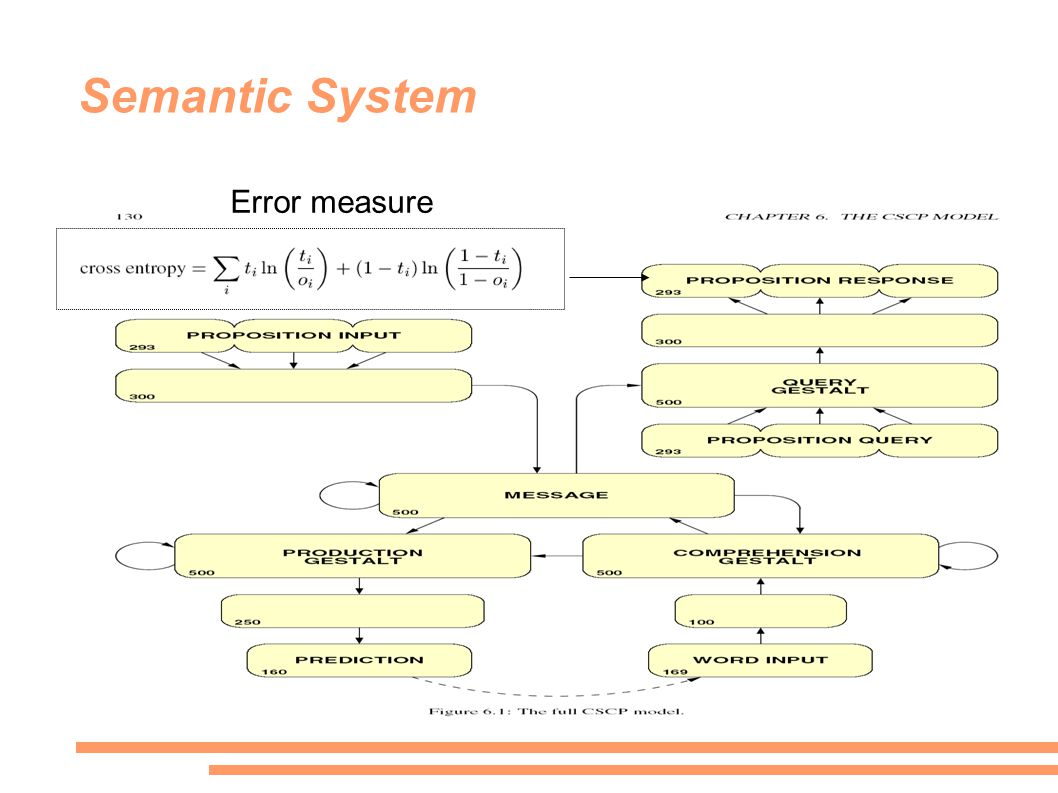 Semantic System Error measure