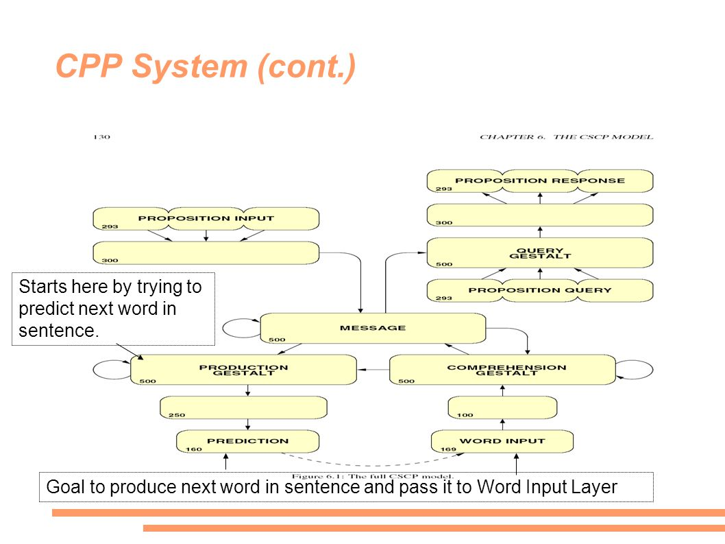 CPP System (cont.) Starts here by trying to predict next word in sentence.