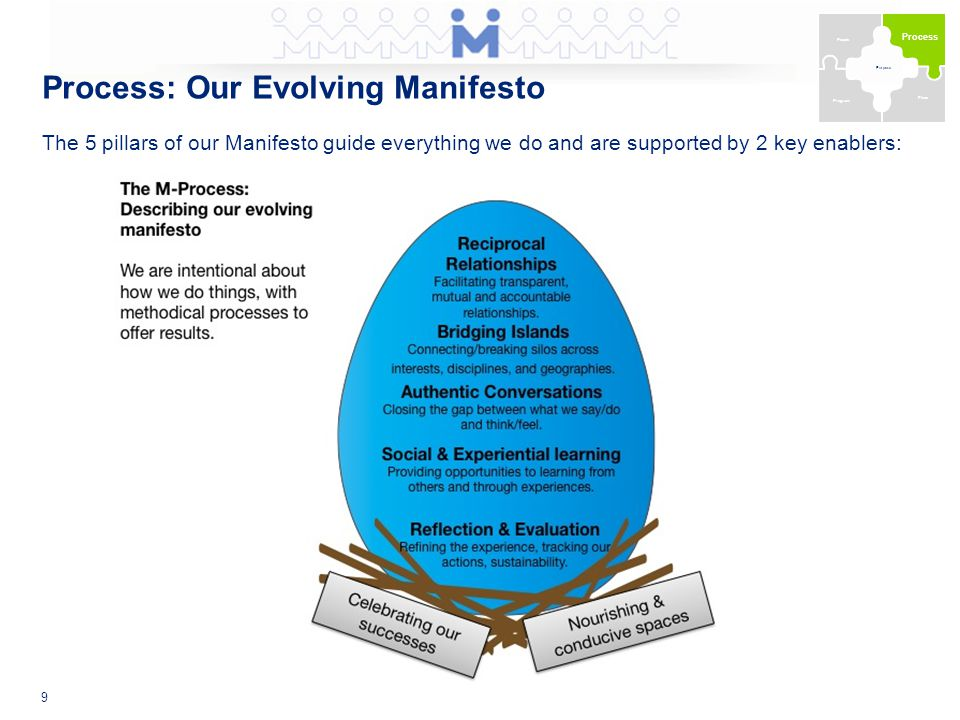 Process: Our Evolving Manifesto The 5 pillars of our Manifesto guide everything we do and are supported by 2 key enablers: 9 Purpose People Process Program Place