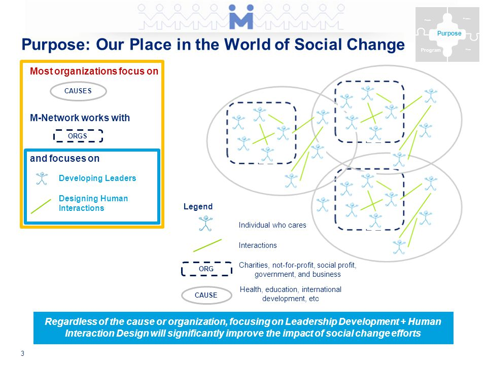 ORG CAUSE Charities, not-for-profit, social profit, government, and business Health, education, international development, etc Individual who cares Legend Interactions Purpose: Our Place in the World of Social Change 3 Purpose People Process Program Place Regardless of the cause or organization, focusing on Leadership Development + Human Interaction Design will significantly improve the impact of social change efforts CAUSES M-Network works with ORGS Most organizations focus on and focuses on Developing Leaders Designing Human Interactions