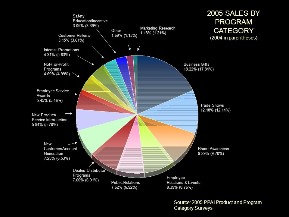 2005 SALES BY PROGRAM CATEGORY (2004 in parentheses) Source: 2005 PPAI Product and Program Category Surveys Business Gifts 18.22% (17.84%) Trade Shows 12.18% (12.14%) Brand Awareness 9.29% (9.70%) Employee Relations & Events 8.39% (8.76%) Public Relations 7.62% (6.92%) Dealer/ Distributor Programs 7.60% (6.91%) New Customer/Account Generation 7.25% (6.53%) New Product/ Service Introduction 5.94% (5.78%) Employee Service Awards 5.45% (5.46%) Not-For-Profit Programs 4.69% (4.99%) Internal Promotions 4.31% (5.63%) Customer Referral 3.15% (3.61%) Safety Education/Incentive 3.05% (3.39%) Marketing Research 1.18% (1.21%) Other 1.69% (1.13%)