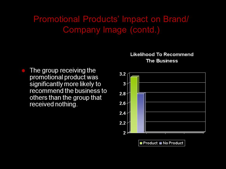 Promotional Products' Impact on Brand/ Company Image (contd.)  The group receiving the promotional product was significantly more likely to recommend the business to others than the group that received nothing.