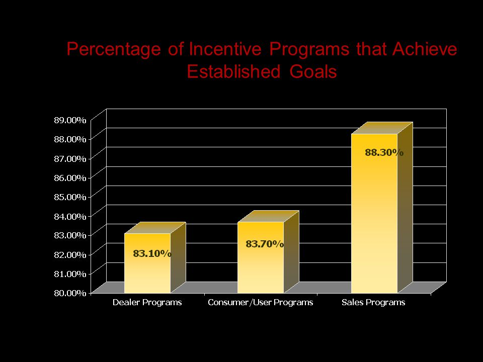 Percentage of Incentive Programs that Achieve Established Goals