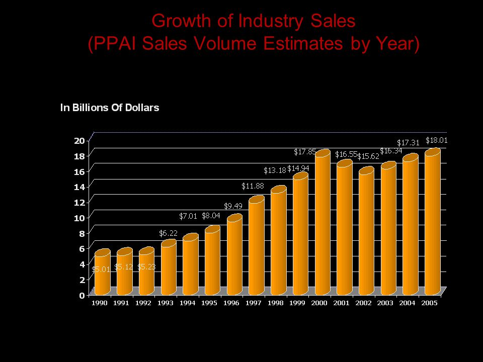 Growth of Industry Sales (PPAI Sales Volume Estimates by Year)