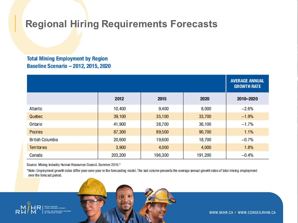 Regional Hiring Requirements Forecasts