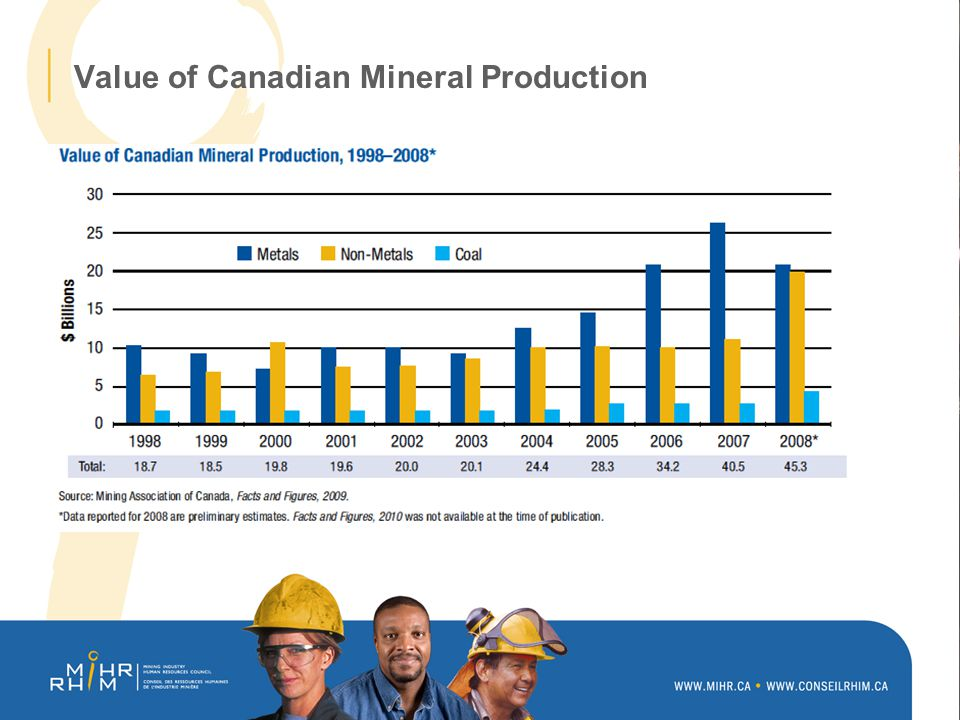 Value of Canadian Mineral Production