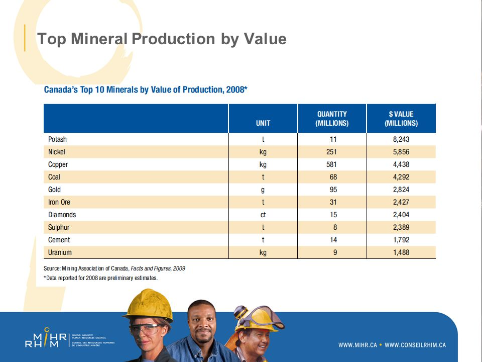 Top Mineral Production by Value