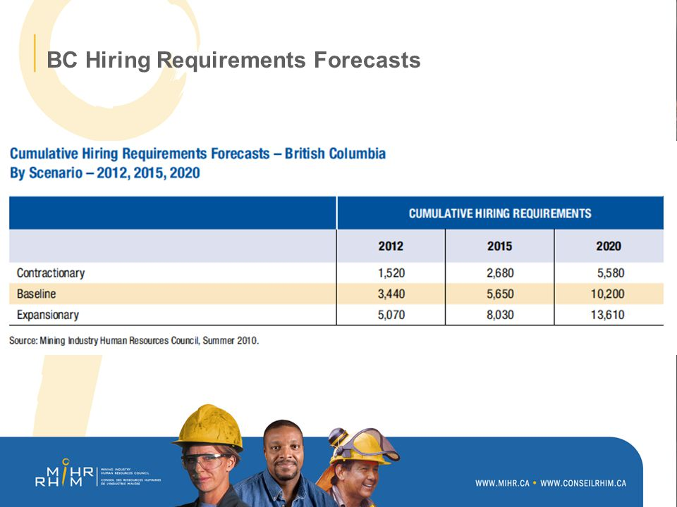 BC Hiring Requirements Forecasts