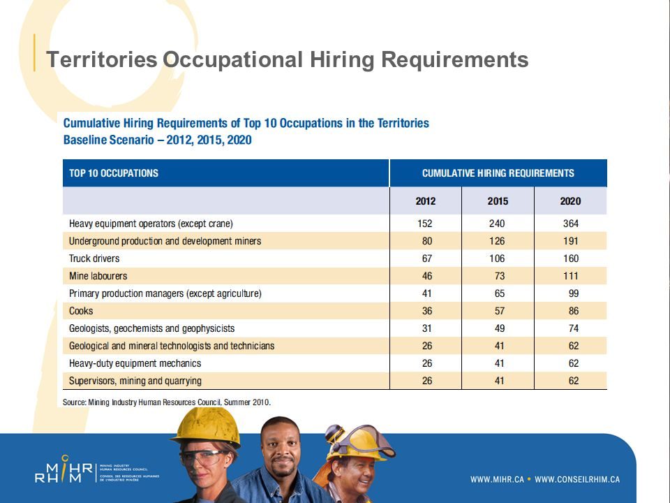 Territories Occupational Hiring Requirements