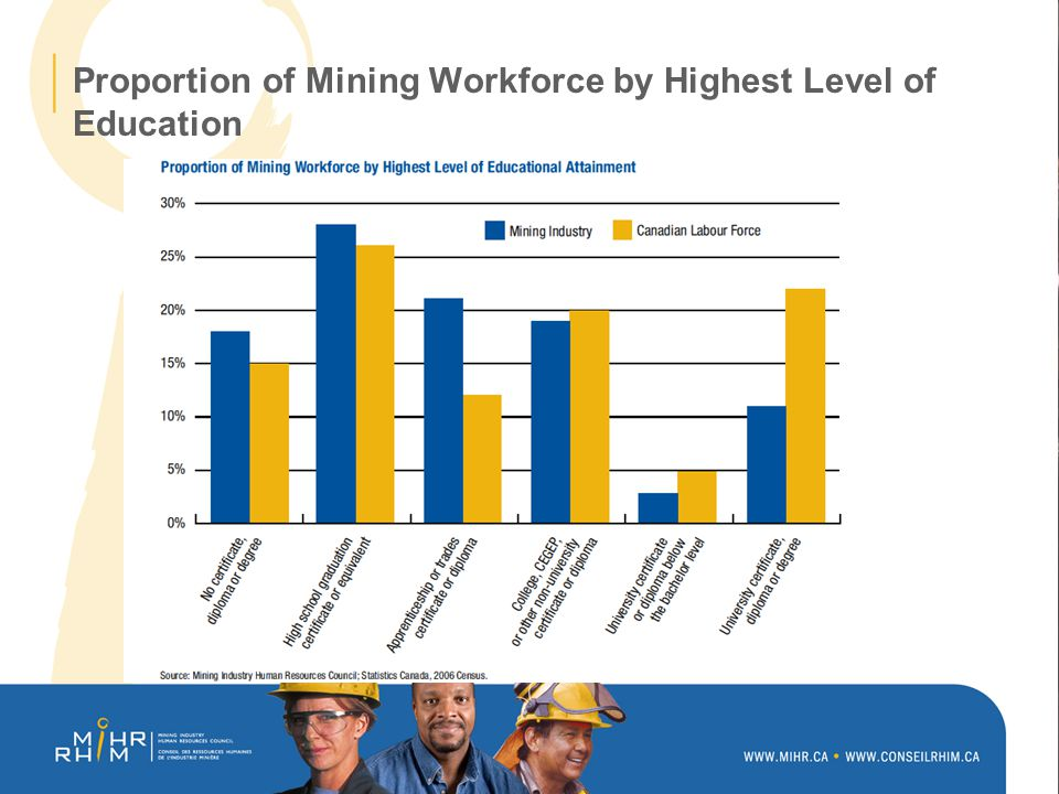Proportion of Mining Workforce by Highest Level of Education