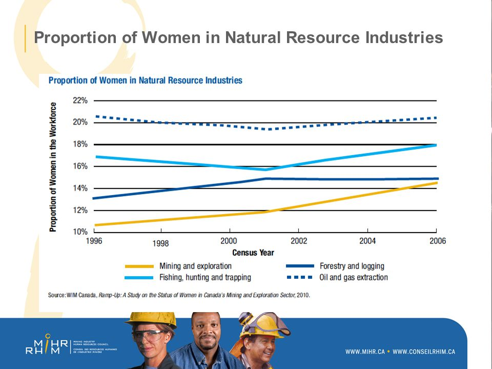 Proportion of Women in Natural Resource Industries