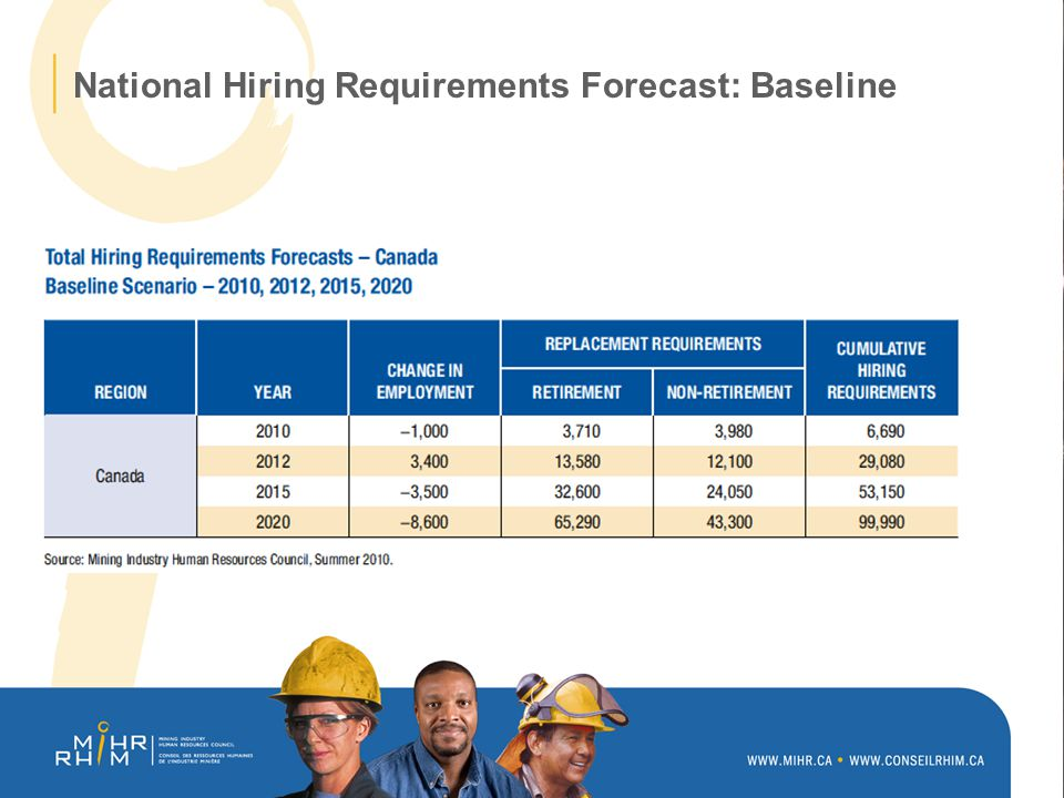 National Hiring Requirements Forecast: Baseline