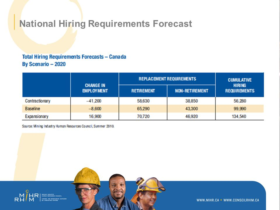 National Hiring Requirements Forecast