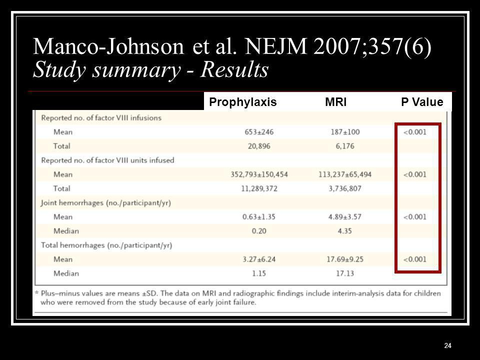 24 Manco-Johnson et al. NEJM 2007;357(6) Study summary - Results Prophylaxis MRIP Value