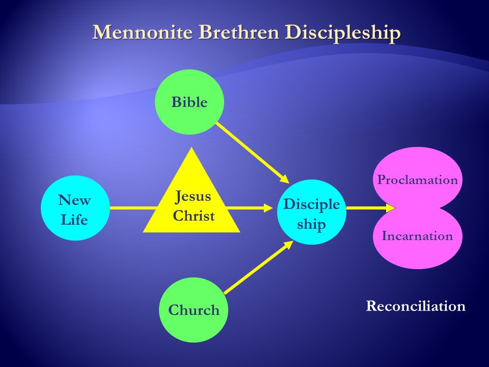 Mennonite Brethren Discipleship Jesus Christ New Life Bible Church Disciple ship Proclamation Reconciliation Incarnation