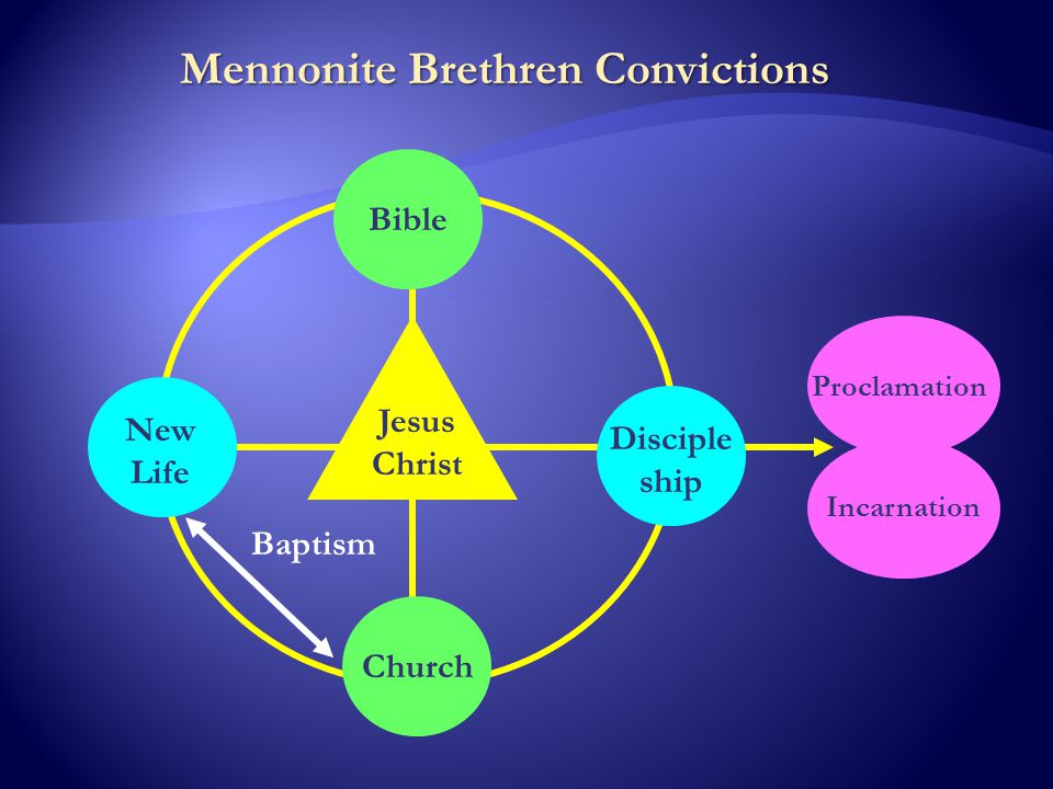 Mennonite Brethren Convictions Jesus Christ New Life Bible Church Disciple ship Baptism Proclamation Incarnation