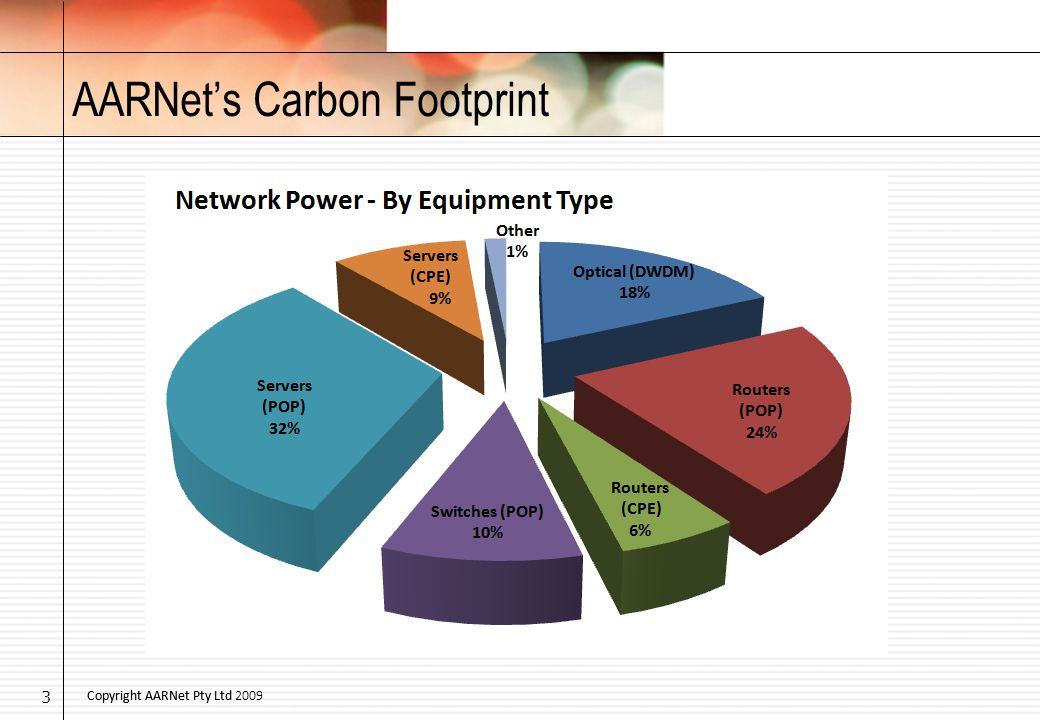 Copyright AARNet Pty Ltd 2009Copyright AARNet Pty Ltd AARNet's Carbon Footprint 3