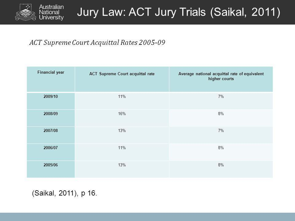 Jury Law: ACT Jury Trials (Saikal, 2011) Financial year ACT Supreme Court acquittal rateAverage national acquittal rate of equivalent higher courts 2009/1011%7% 2008/0916%8% 2007/0813%7% 2006/0711%8% 2005/0613%8% ACT Supreme Court Acquittal Rates 2005-09 (Saikal, 2011), p 16.