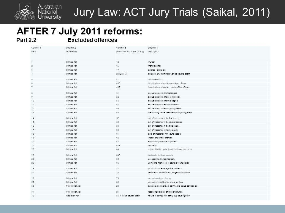 AFTER 7 July 2011 reforms: Jury Law: ACT Jury Trials (Saikal, 2011) column 1 item column 2 legislation column 3 provision and case (if any) column 4 description 1Crimes Act12murder 2Crimes Act15manslaughter 3Crimes Act17suicide—aiding etc 4Crimes Act29 (2) or (3)culpable driving of motor vehicle causing death 5Crimes Act42child destruction 6Crimes Act49Cindustrial manslaughter—employer offence 7Crimes Act49Dindustrial manslaughter—senior officer offence 8Crimes Act51sexual assault in the first degree 9Crimes Act52sexual assault in the second degree 10Crimes Act53sexual assault in the third degree 11Crimes Act54sexual intercourse without consent 12Crimes Act55sexual intercourse with young person 13Crimes Act56maintaining sexual relationship with young person 14Crimes Act57act of indecency in the first degree 15Crimes Act58act of indecency in the second degree 16Crimes Act59act of indecency in the third degree 17Crimes Act60act of indecency without consent 18Crimes Act61acts of indecency with young people 19Crimes Act62incest and similar offences 20Crimes Act63abduction (for sexual purposes) 21Crimes Act63Abestiality 22Crimes Act64using child for production of child pornography etc 23Crimes Act64Atrading in child pornography 24Crimes Act65possessing child pornography 25Crimes Act66using the internet etc to deprave young people 26Crimes Act74prohibition of female genital mutilation 27Crimes Act75removal of child from ACT for genital mutilation 28Crimes Act79sexual servitude offences 29Crimes Act80deceptive recruiting for sexual services 30Prostitution Act20causing child to provide commercial sexual services etc 31Prostitution Act21receiving proceeds of child prostitution 32Radiation Act55, if failure causes deathfailure to comply with safety duty causing death Part 2.2Excluded offences