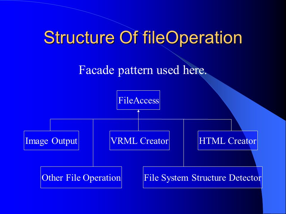 Structure Of fileOperation FileAccess Other File OperationFile System Structure Detector HTML CreatorVRML CreatorImage Output Facade pattern used here.